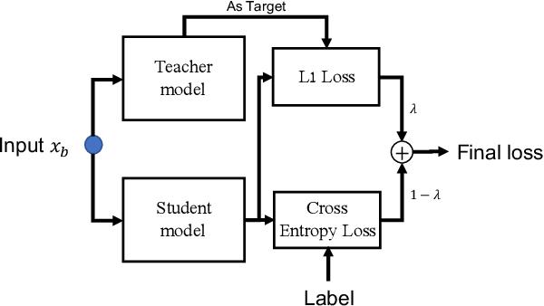 Figure 3 for Progressive Transfer Learning for Person Re-identification