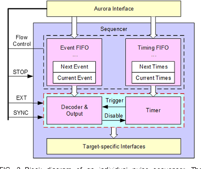block diagram of an individual pulse sequencer  the sequencer was built