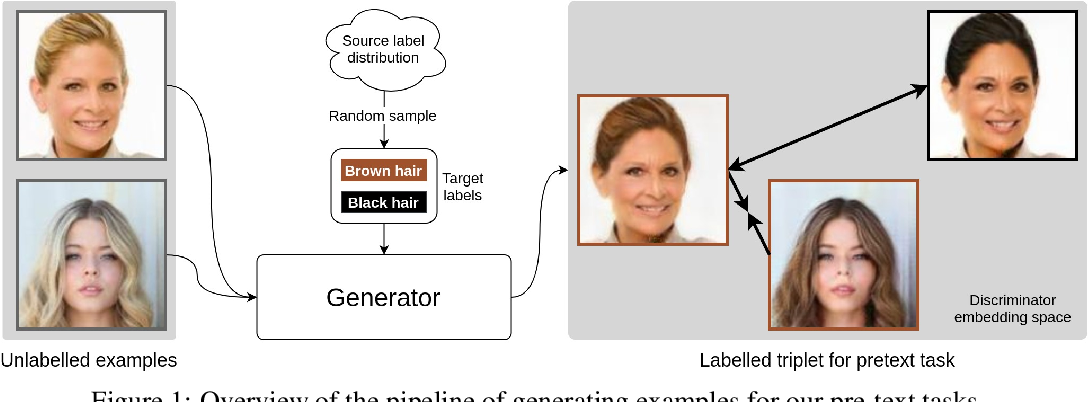 Figure 1 for MatchGAN: A Self-Supervised Semi-Supervised Conditional Generative Adversarial Network