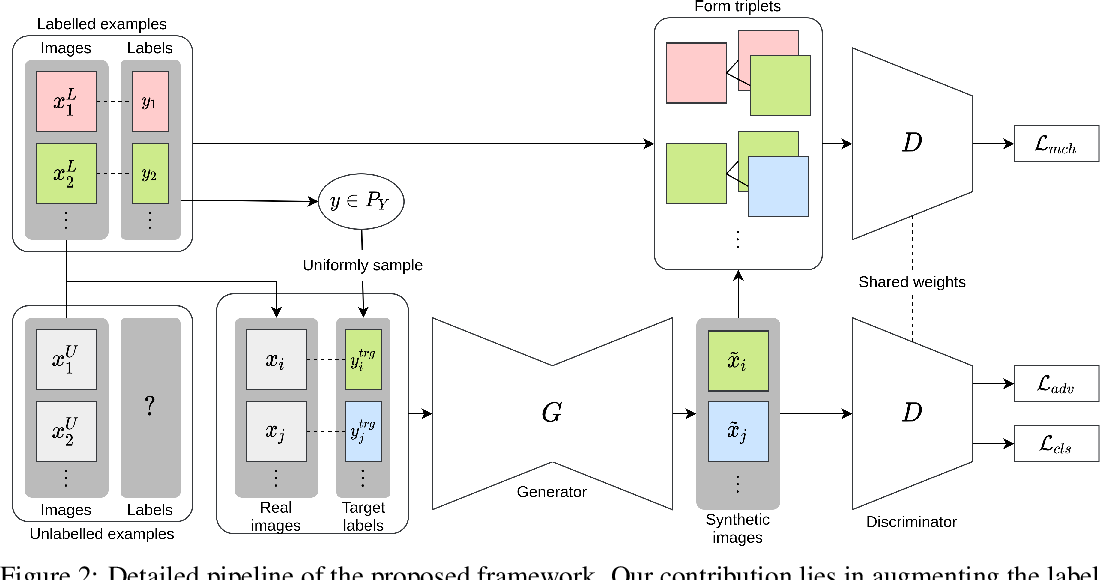 Figure 3 for MatchGAN: A Self-Supervised Semi-Supervised Conditional Generative Adversarial Network