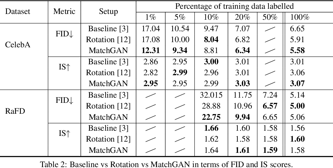 Figure 4 for MatchGAN: A Self-Supervised Semi-Supervised Conditional Generative Adversarial Network