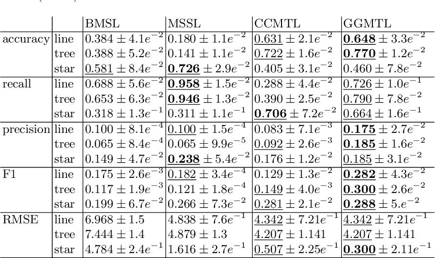 Figure 1 for Towards Interpretable Multi-Task Learning Using Bilevel Programming