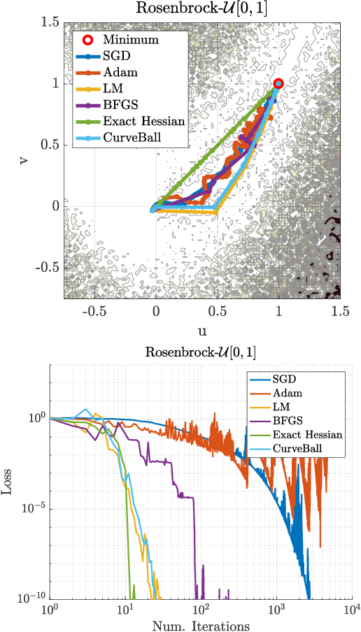 Figure 1 for Small steps and giant leaps: Minimal Newton solvers for Deep Learning
