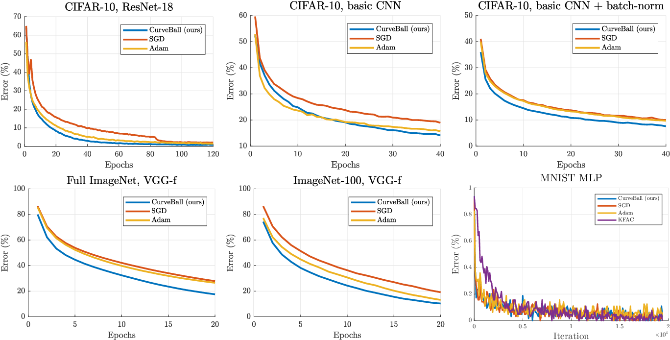 Figure 3 for Small steps and giant leaps: Minimal Newton solvers for Deep Learning