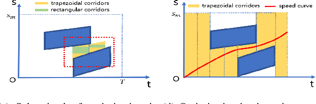 Figure 3 for Speed Planning Using Bezier Polynomials with Trapezoidal Corridors