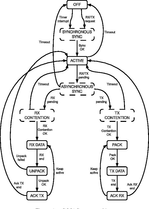 Zigbee Software Development