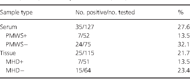 Table 2. Detection of TTSuV k2b DNA in serum and tissue samples from pigs with or without post-weaning multisystemic wasting syndrome (PMWS) or mulberry heart disease (MHD)