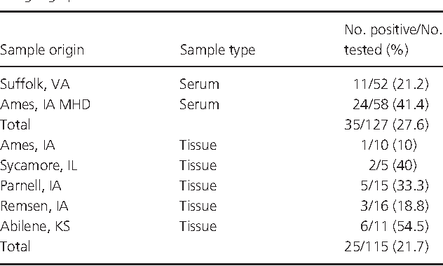 Table 3. Detection of TTSuV K2b from pig serum and tissues in different geographic locations
