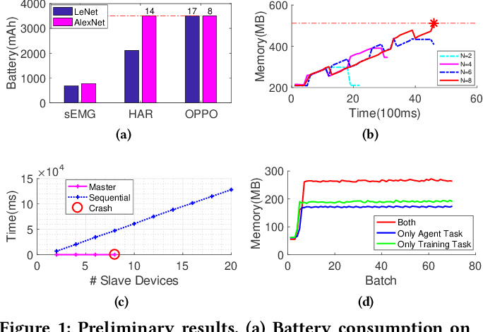 Figure 1 for MDLdroid: a ChainSGD-reduce Approach to Mobile Deep Learning for Personal Mobile Sensing