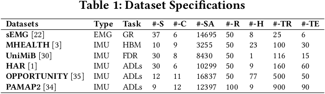 Figure 2 for MDLdroid: a ChainSGD-reduce Approach to Mobile Deep Learning for Personal Mobile Sensing