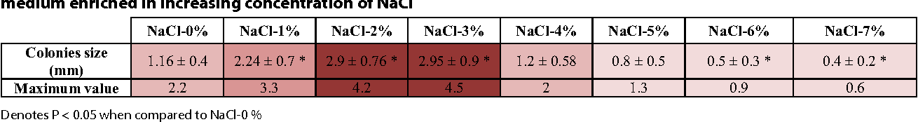 Table 4 Size of  colonies (mean ±  standard deviation and  maximum value) for  M. bolletii grown on  Middlebrook 7H10 medium enriched in increasing concentration of NaCl