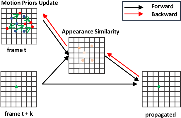 Figure 3 for Learning Motion Priors for Efficient Video Object Detection