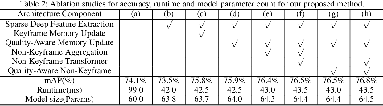 Figure 4 for Learning Motion Priors for Efficient Video Object Detection