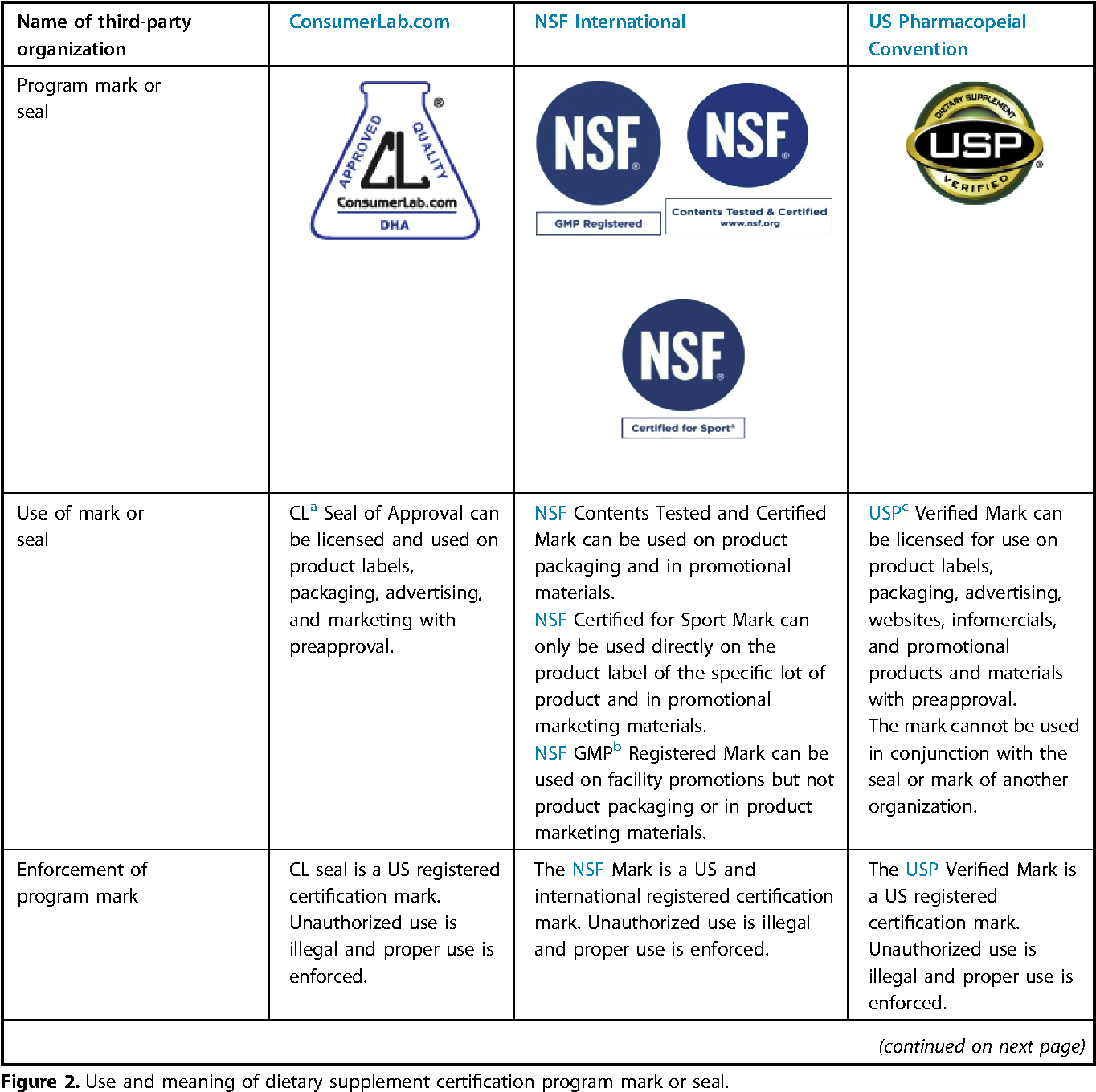 Quality Certification Programs For Dietary Supplements Semantic