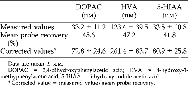 Table 1 from Propofol anesthesia increases dopamine and