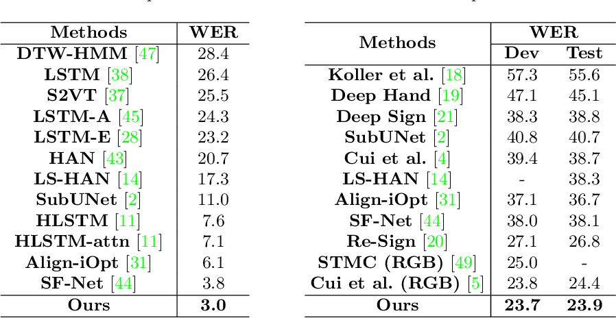 Figure 3 for Fully Convolutional Networks for Continuous Sign Language Recognition
