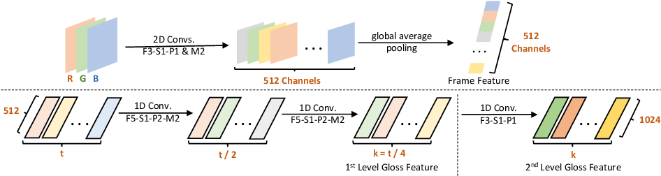 Figure 4 for Fully Convolutional Networks for Continuous Sign Language Recognition