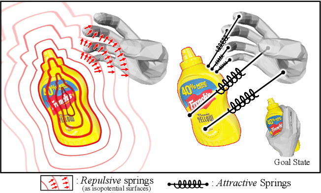 Figure 1 for CPF: Learning a Contact Potential Field to Model the Hand-object Interaction