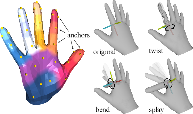 Figure 3 for CPF: Learning a Contact Potential Field to Model the Hand-object Interaction