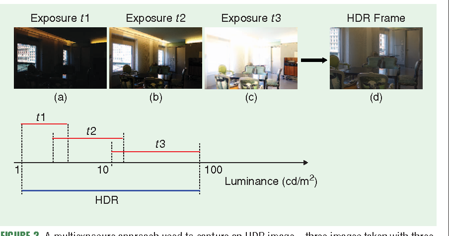 Figure 2 for High Dynamic Range Imaging Technology