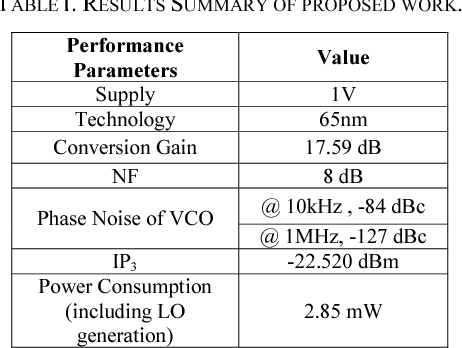 Table I from Bluetooth Low Energy (BLE) Direct Down