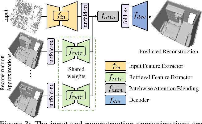 Figure 4 for RetrievalFuse: Neural 3D Scene Reconstruction with a Database