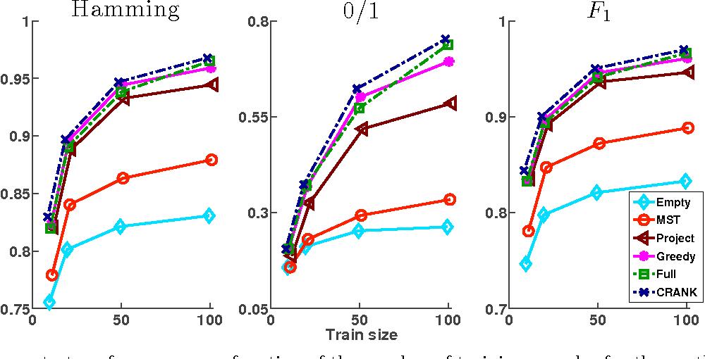 Figure 1 for Learning Max-Margin Tree Predictors