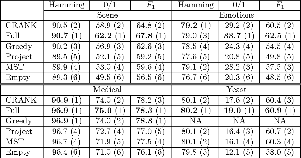 Figure 2 for Learning Max-Margin Tree Predictors