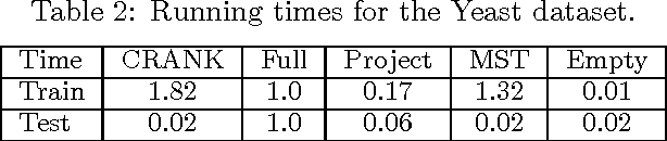 Figure 3 for Learning Max-Margin Tree Predictors