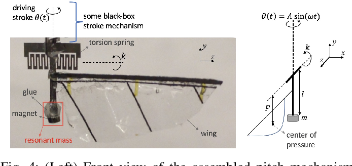 Figure 4 for New Wing Stroke and Wing Pitch Approaches for Milligram-scale Aerial Devices