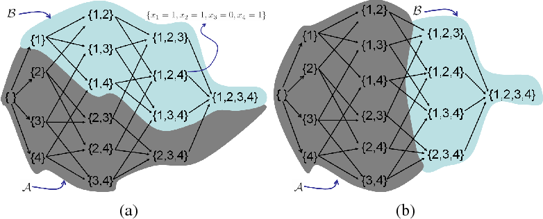 Figure 3 for Efficient Minimization of Higher Order Submodular Functions using Monotonic Boolean Functions