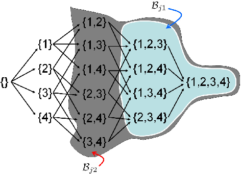 Figure 4 for Efficient Minimization of Higher Order Submodular Functions using Monotonic Boolean Functions
