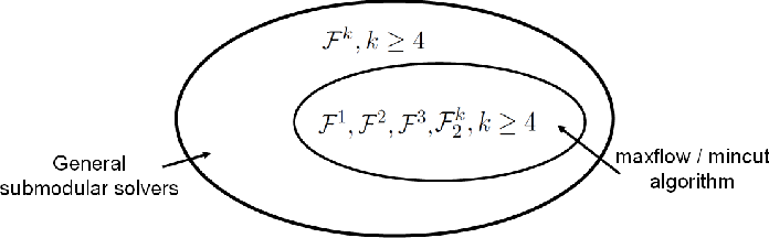 Figure 1 for Efficient Minimization of Higher Order Submodular Functions using Monotonic Boolean Functions