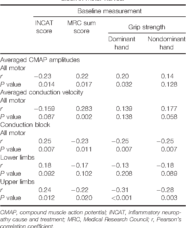 Electrophysiologic correlations with clinical outcomes in