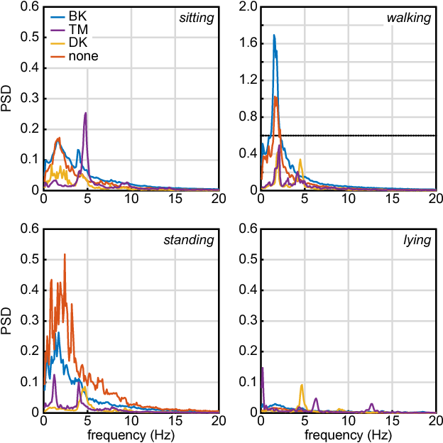 Figure 2 for A Multi-layer Gaussian Process for Motor Symptom Estimation in People with Parkinson's Disease