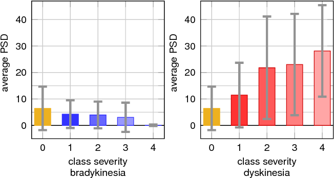 Figure 3 for A Multi-layer Gaussian Process for Motor Symptom Estimation in People with Parkinson's Disease