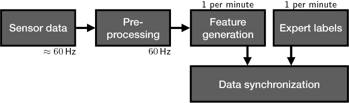 Figure 4 for A Multi-layer Gaussian Process for Motor Symptom Estimation in People with Parkinson's Disease