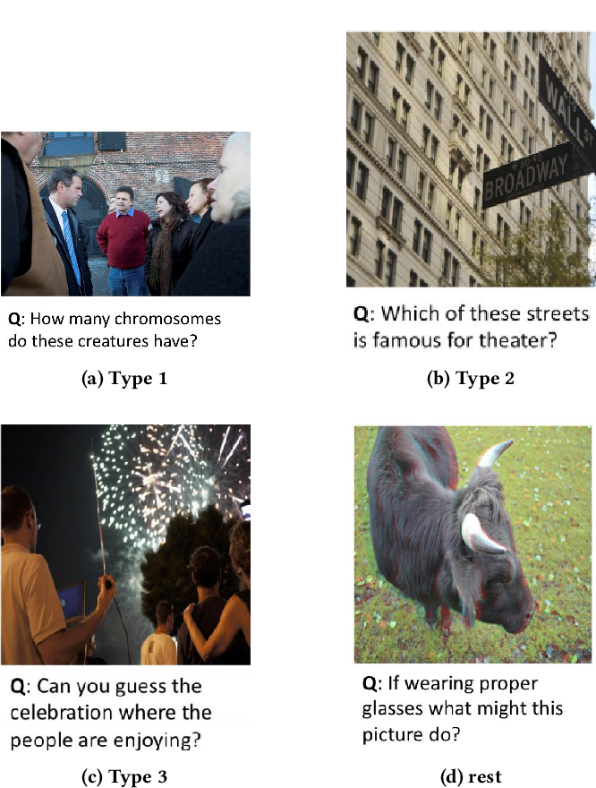 Figure 3 for Select, Substitute, Search: A New Benchmark for Knowledge-Augmented Visual Question Answering