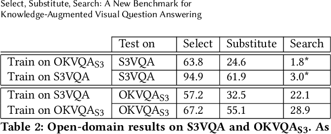Figure 4 for Select, Substitute, Search: A New Benchmark for Knowledge-Augmented Visual Question Answering