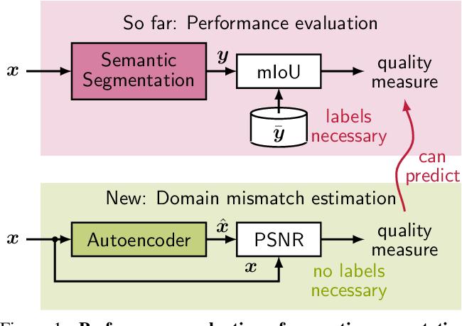 Figure 1 for Self-Supervised Domain Mismatch Estimation for Autonomous Perception