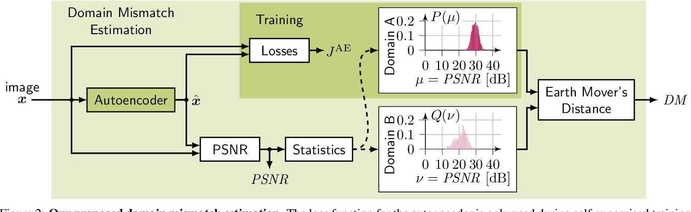 Figure 3 for Self-Supervised Domain Mismatch Estimation for Autonomous Perception