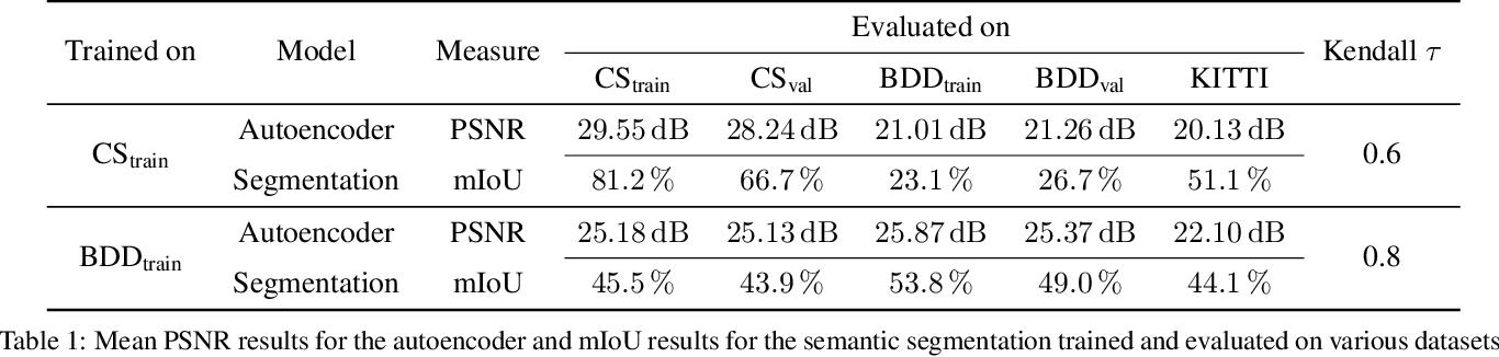 Figure 2 for Self-Supervised Domain Mismatch Estimation for Autonomous Perception