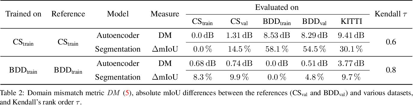Figure 4 for Self-Supervised Domain Mismatch Estimation for Autonomous Perception