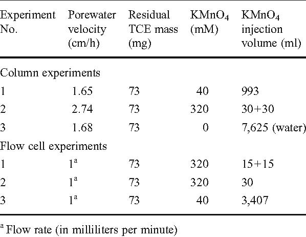 Oxidation Of Nonaqueous Phase Trichloroethylene With Permanganate In