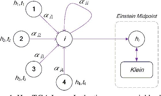 Figure 1 for Hyperbolic Variational Graph Neural Network for Modeling Dynamic Graphs