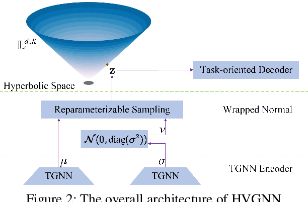 Figure 3 for Hyperbolic Variational Graph Neural Network for Modeling Dynamic Graphs