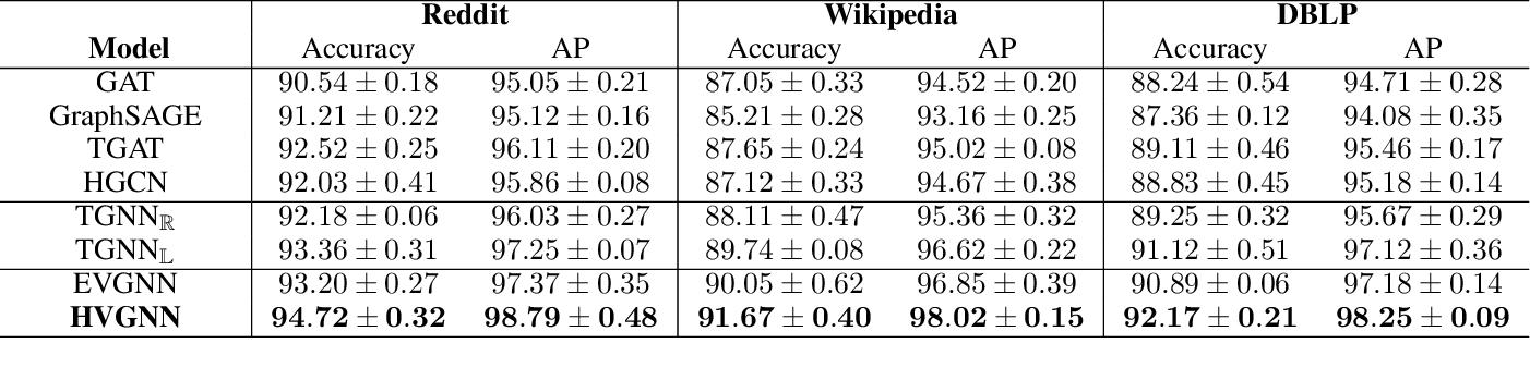 Figure 2 for Hyperbolic Variational Graph Neural Network for Modeling Dynamic Graphs
