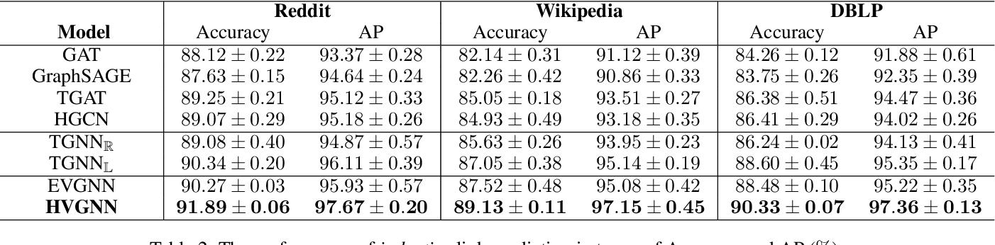Figure 4 for Hyperbolic Variational Graph Neural Network for Modeling Dynamic Graphs