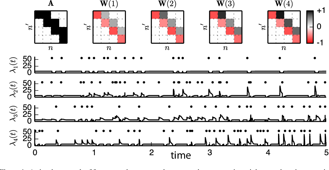 Figure 1 for A framework for studying synaptic plasticity with neural spike train data