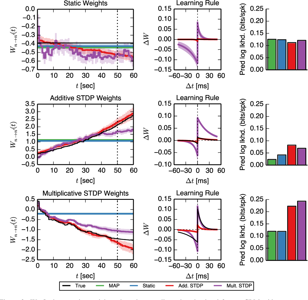 Figure 2 for A framework for studying synaptic plasticity with neural spike train data